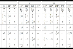 Tabel Sin Cos Tan Sudut 0 Sampai 360 Derajat Terlengkap