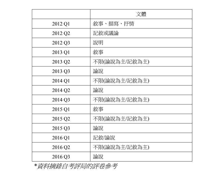 二喬工作室 DSE中國語文應試路路通: 文憑試作文指要──審題技巧(1)