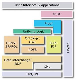 Diagrama de estándares definidos por el W3C para la web semántica