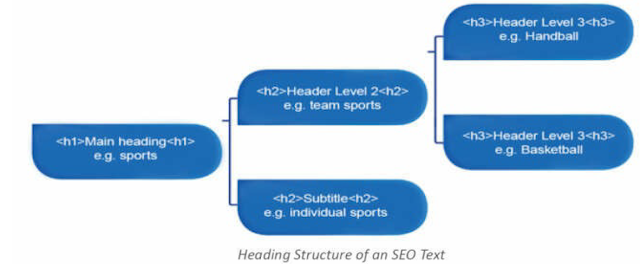 Structure of a meaningful SEO text