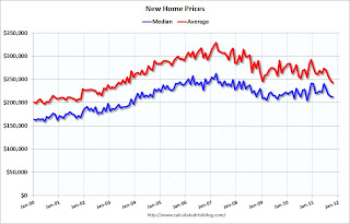 New Home Prices