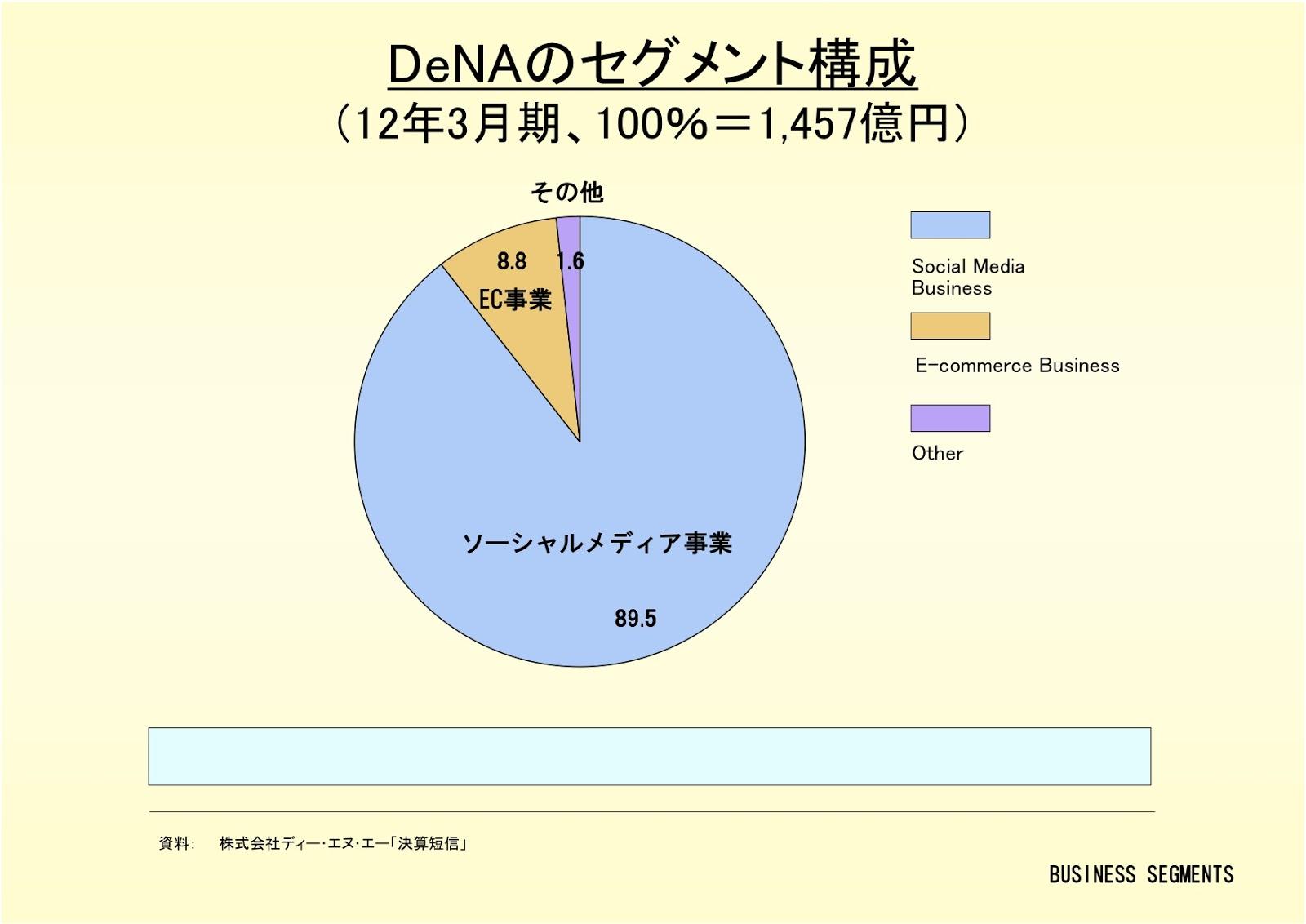株式会社DeNAのセグメント構成