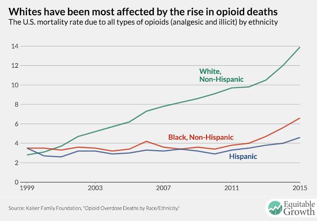 Muertes por opiáceos por raza en USA