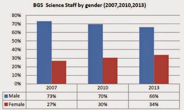The balance of scientific staff at BGS by gender in 2007, 2010 and 2013 as published in the Athena Swan Application