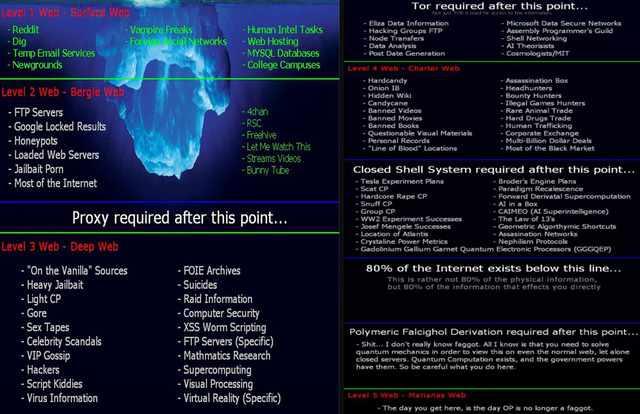 Đáy vực Mariana Web: nơi tăm tối và khó truy cập nhất của thế giới bóng tối của Internet