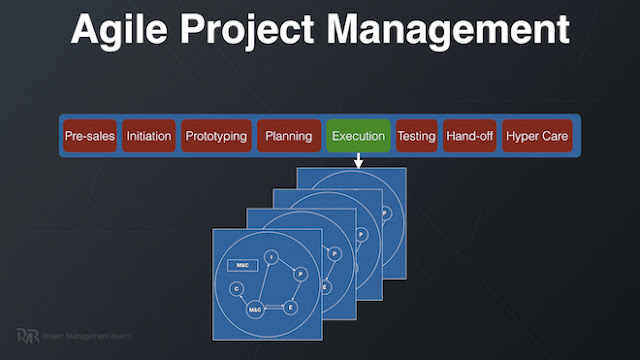 Agile Approach and How to charter an agile project