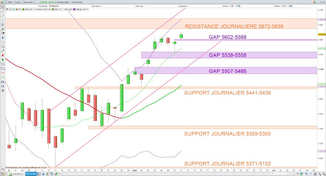 Analyse technique du CAC40. 12/09/19