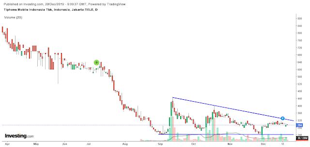 Analisa Teknikal Lanjutan : Falling Wedge Reversal Pattern pada saham TELE