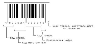 Штрих код человека