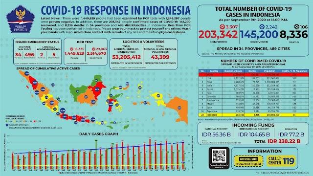 Jumlah Kasus Covid-19 di Indonesia per 9 September 2020