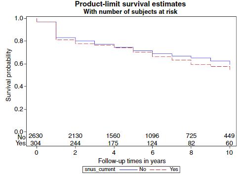 図:スヌース脳卒中後の生存率