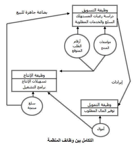 التكامل بين وظائف المنظمة