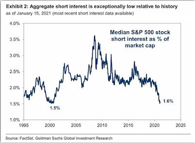 markets shorts analysis