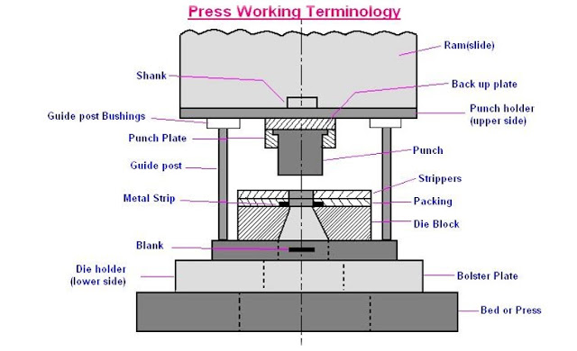 terminology  Mechanical Presses Used For Sheet Metal