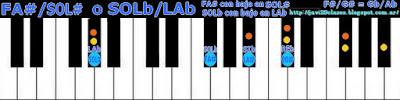 acordes piano chord (FA# con bajo en SOL#) o (SOLb bajo en LAb)