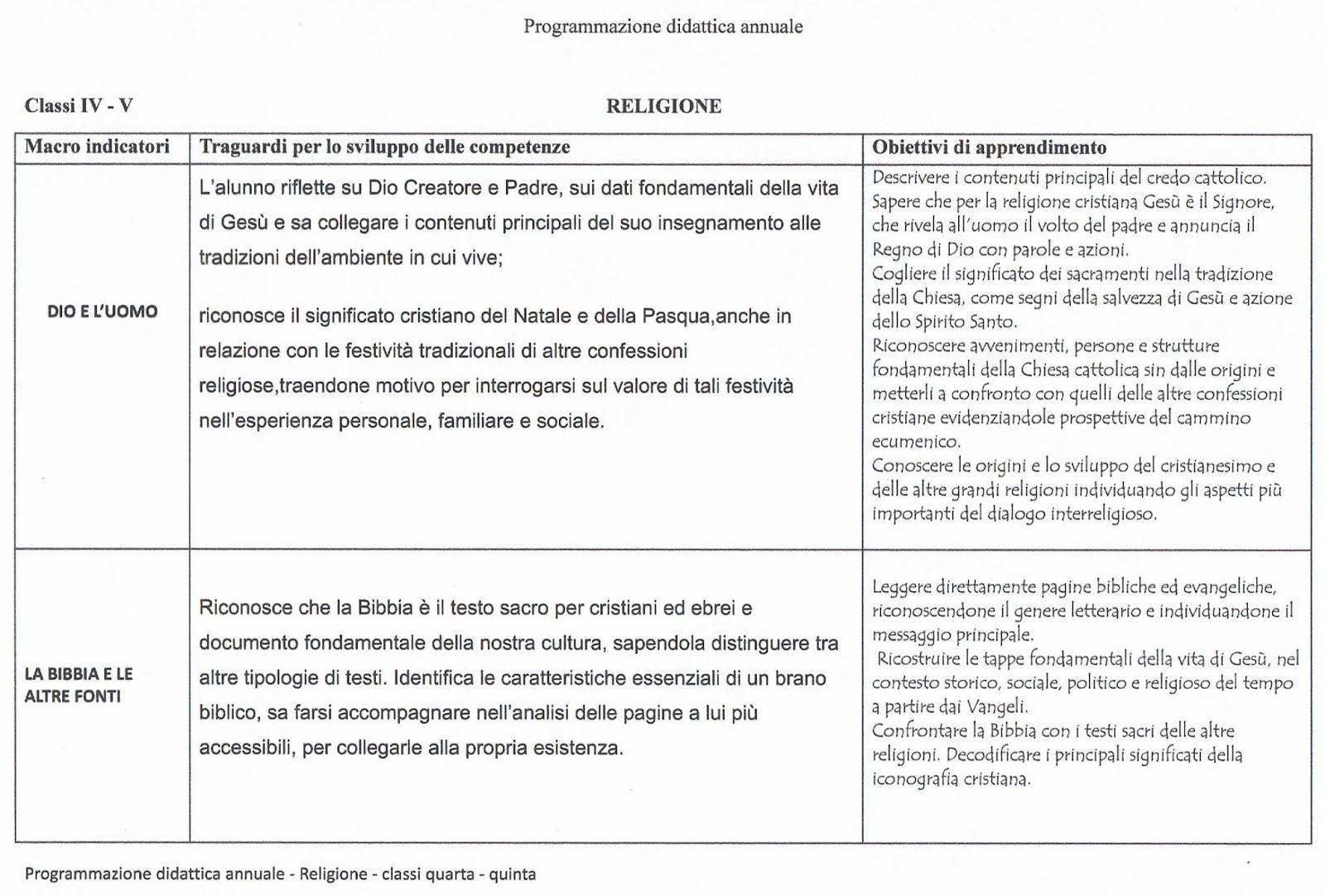 Preferenza Religione Schede Didattiche Scuola Primaria FG68 » Regardsdefemmes ST71