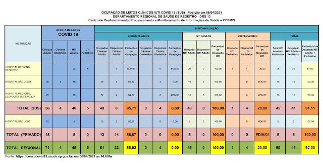 100 % da taxa de ocupação dos leitos de UTI dos Hospitais do Vale do Ribeira (06/04)