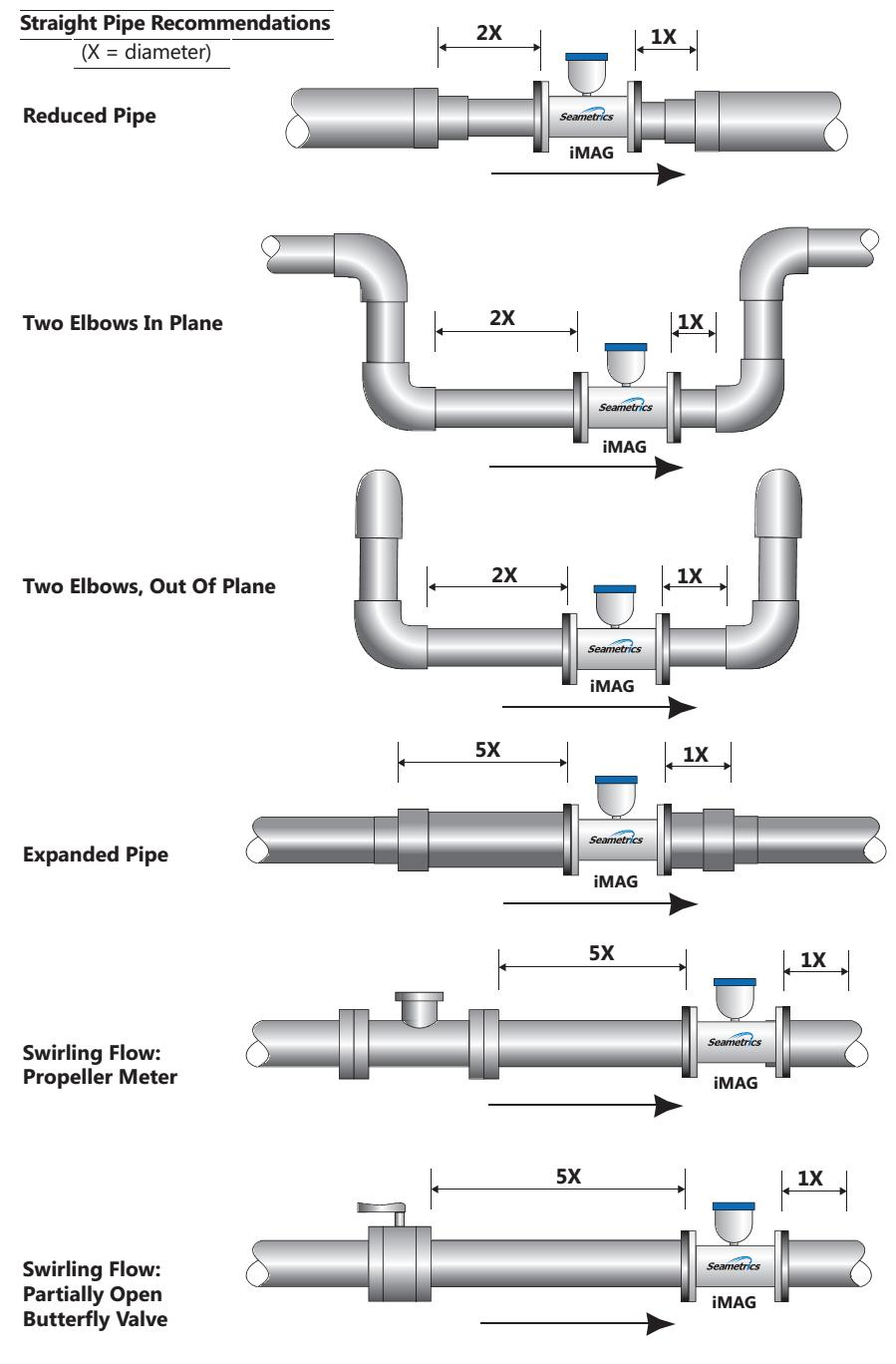Straight Pipe Schematic Wiring Diagrams Schematics He3t Magnetic Flow Meter Imag Series Seametrics Wiratama Clock Diogram Ngl Storage And Transfer