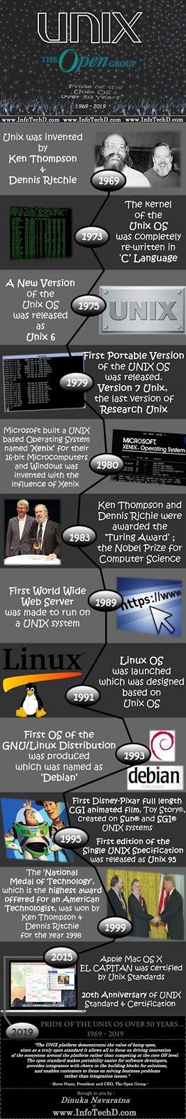 UNIX OS Infographic by Dinuka Navaratna - InfoTechD.com