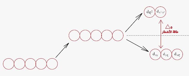 طاقة المدارات d نظرية الحقل البلوري