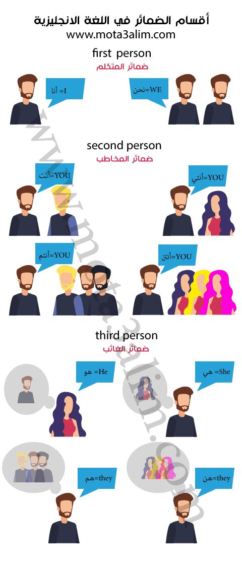 الضمائر في اللغة الانجليزية