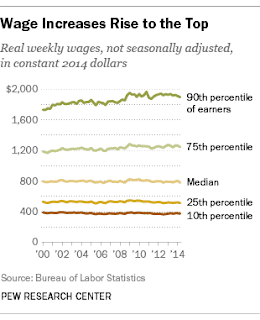 Stagnant Wages, Inequality, and Early Retirement