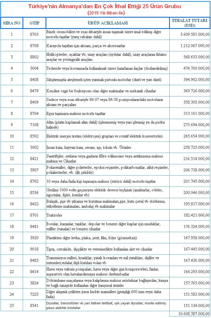Türkiye Almanya'dan En Çok Hangi ürünleri İthal Ediyor