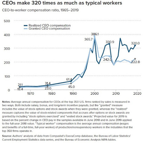 CEO/Worker Pay Ratios: Some Snapshots