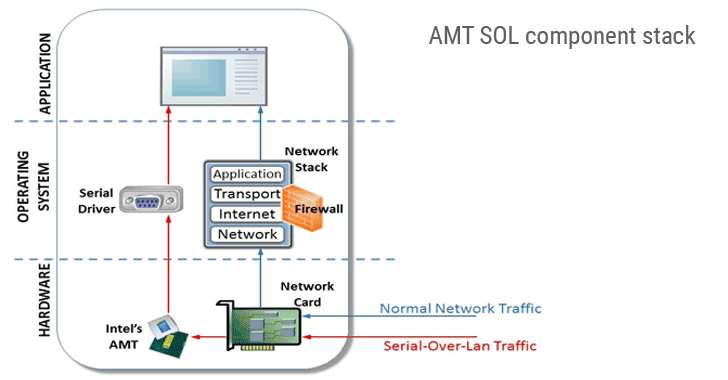 AMT-SOL-component-stack