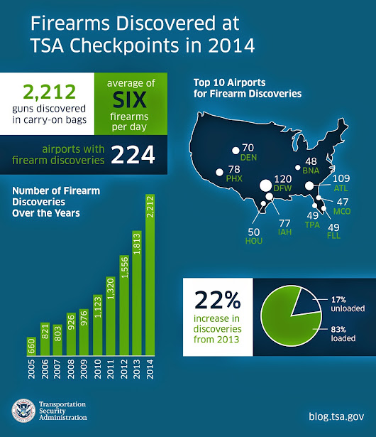 TSA 2014 Year in Review
