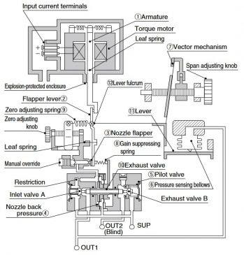 Principle of electro pneumatic transducer SMC IT600 Series