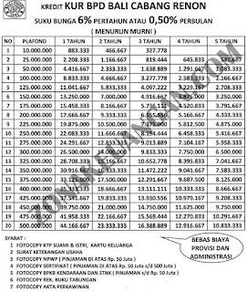 Tabel Pinjaman KUR BPD Bali