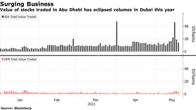 Booming Pipeline of IPO Deals Is Said to Get Push From #AbuDhabi - Bloomberg
