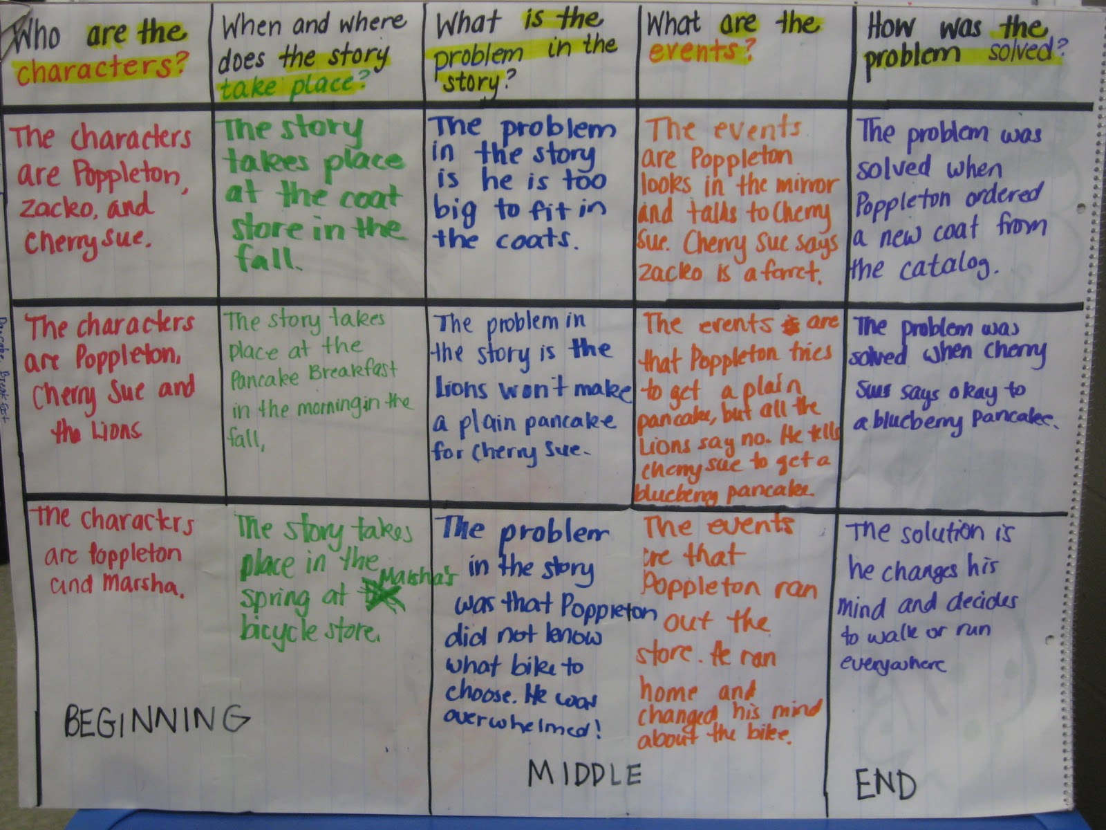 couple of weeks ago  blogged about teaching story elements and answering questions the last activity mentioned was this anchor chart to bridge also beginning middle end freebie mandy   tips for teachers rh mandystipsforteachers