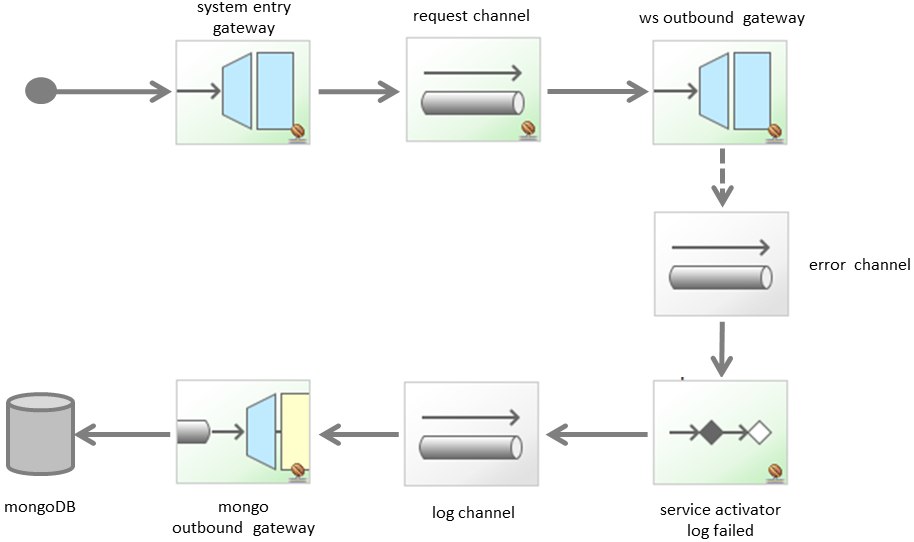 log to database flow diagram
