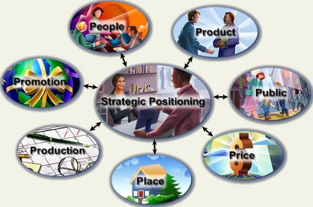 Succes Positioning Produk