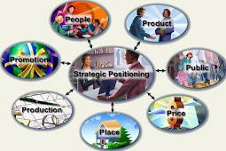 Positioning Informasi Produk Anda Untuk Success
