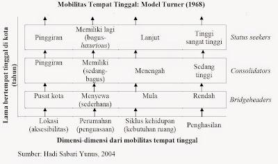 Mobilitas Tempat Tinggal Model Turner (1968) (Hadi Sabari Yunus, 2004)