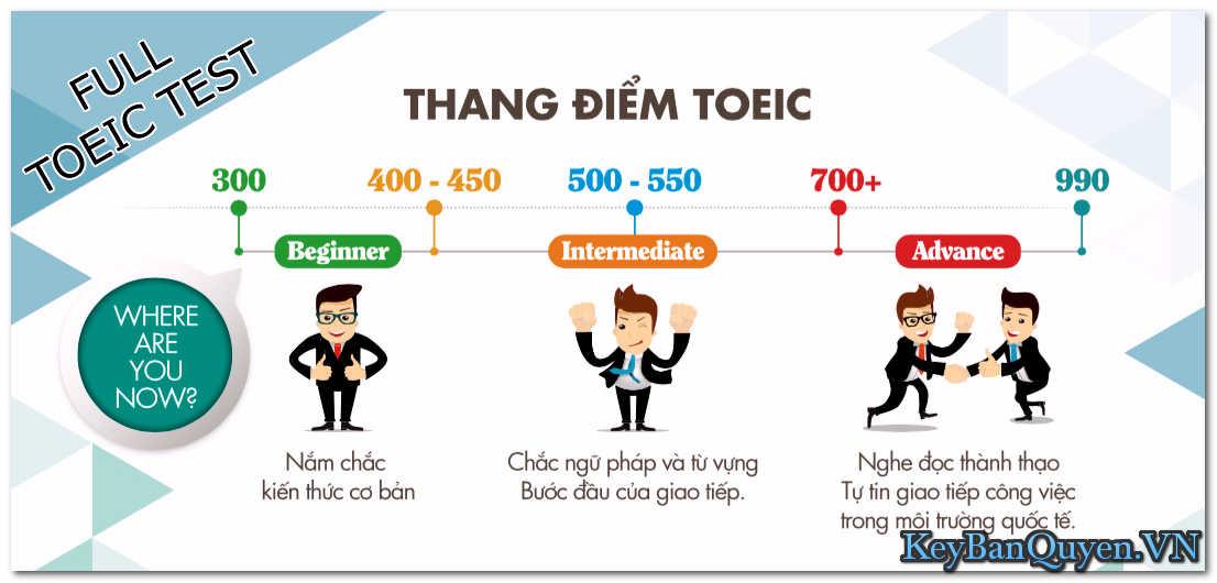 Tổng hợp tài liệu nghe nói đọc viết và luyện thi TOEIC - ( VIP ) .