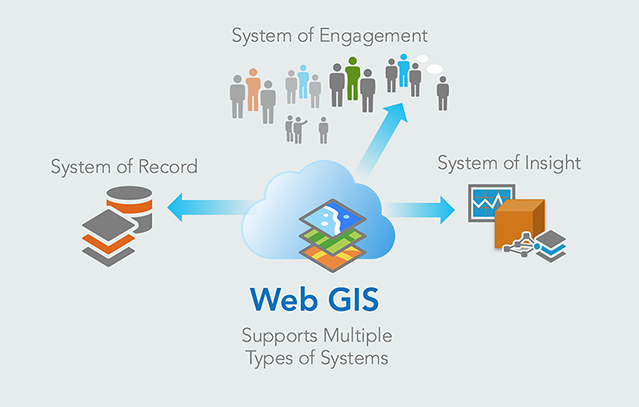 Advantages and Disadvantages of Web GIS
