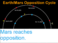 https://sciencythoughts.blogspot.com/2018/07/mars-reaches-opposition.html