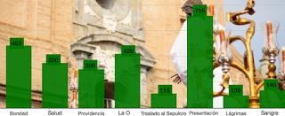 ¿Qué corporación de vísperas de Córdoba tiene más hermanos?