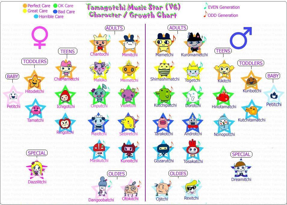 Welcome To Gotchi Garden Tamagotchi V6 Music Star English