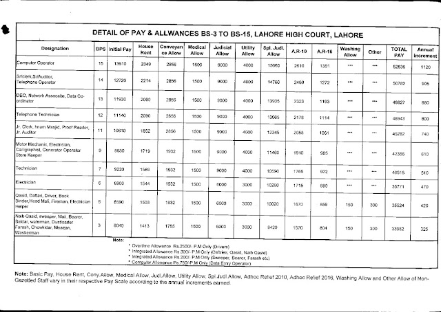 PAY AND ALLOWANCES OF GAZETTED OFFICERS IN LAHORE HIGH COURT