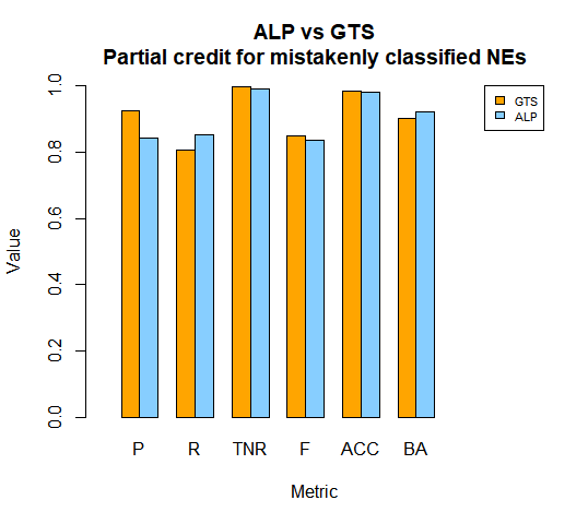GTS vs ALP Partial credit for mistakenly classified NEs