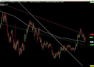 Reliance EOD Chart