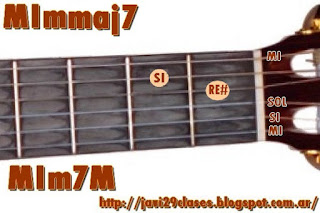 Emmaj7 chord = MIm7M = Em7M