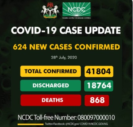 Nigeria recorded 624 New Cases Of Covid-19, As total cases nears 42,000