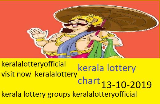keralalottery info