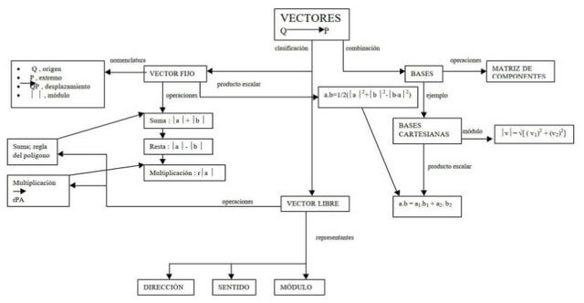 Mapa conceptual de vectores